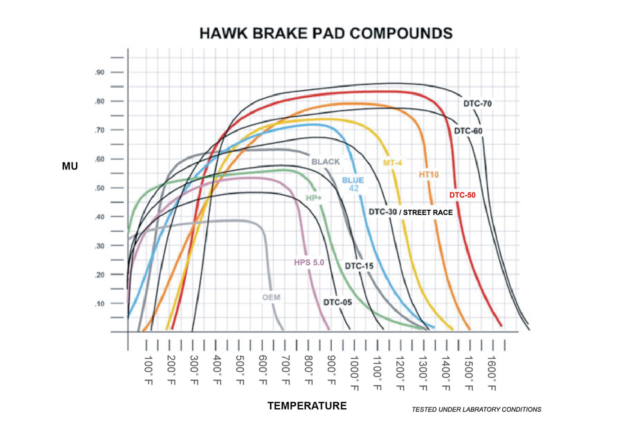 26 Hawk Brake Pad Graph