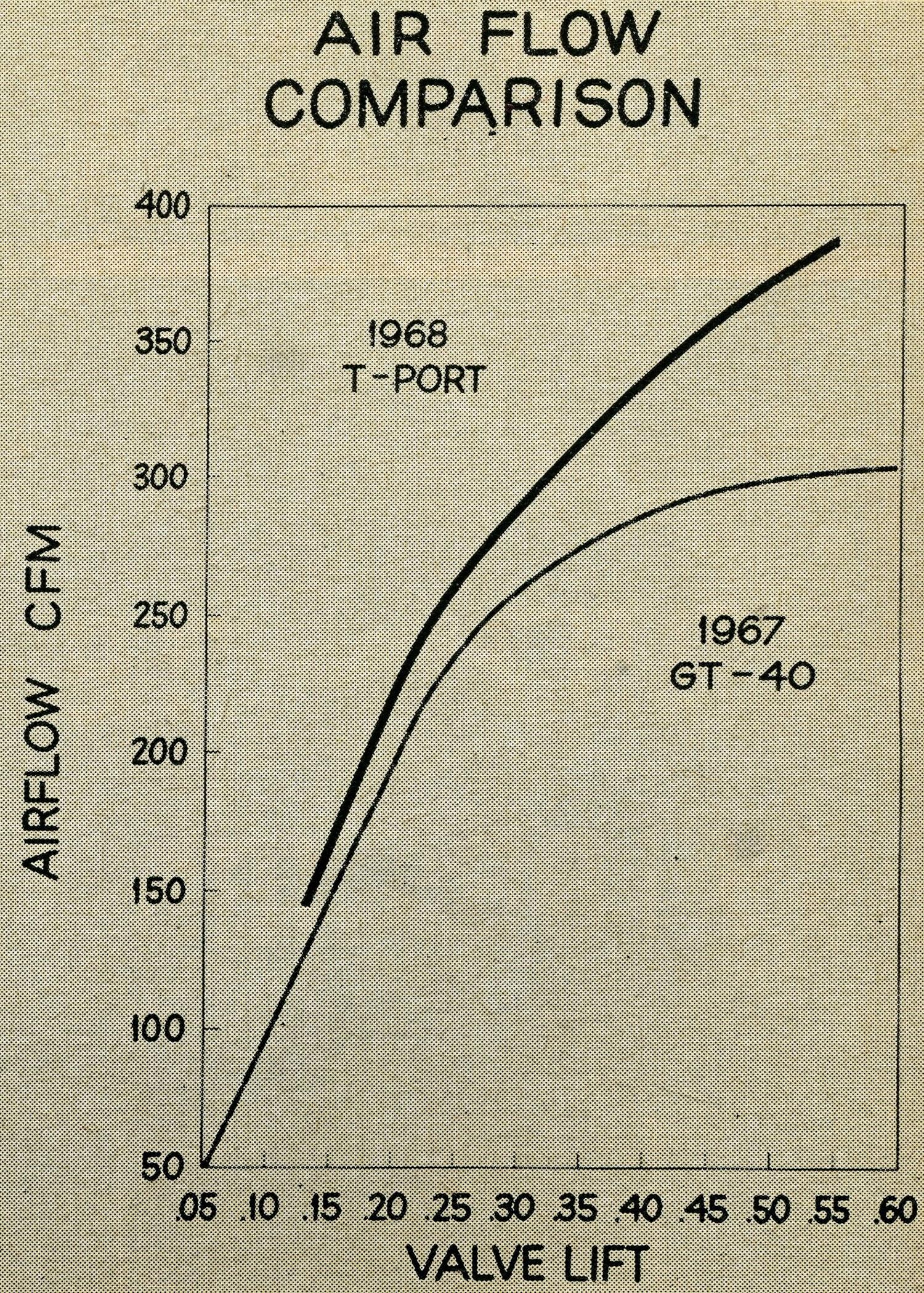 Air Flow Comparison Intake