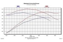 MUMP 190600 DYNO Graph2