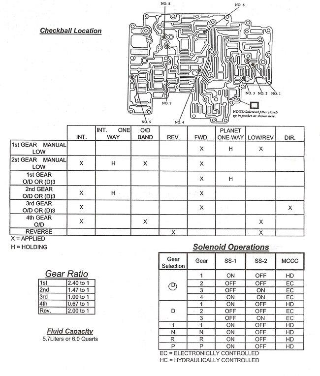 ford fmx transmission gear ratios