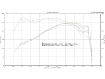 1213 Ford Focus St Dyno Graph