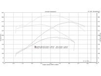 1993 Ford Mustsang Gt Dyno Graph