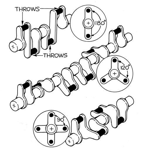 Basics Of A Crankshaft