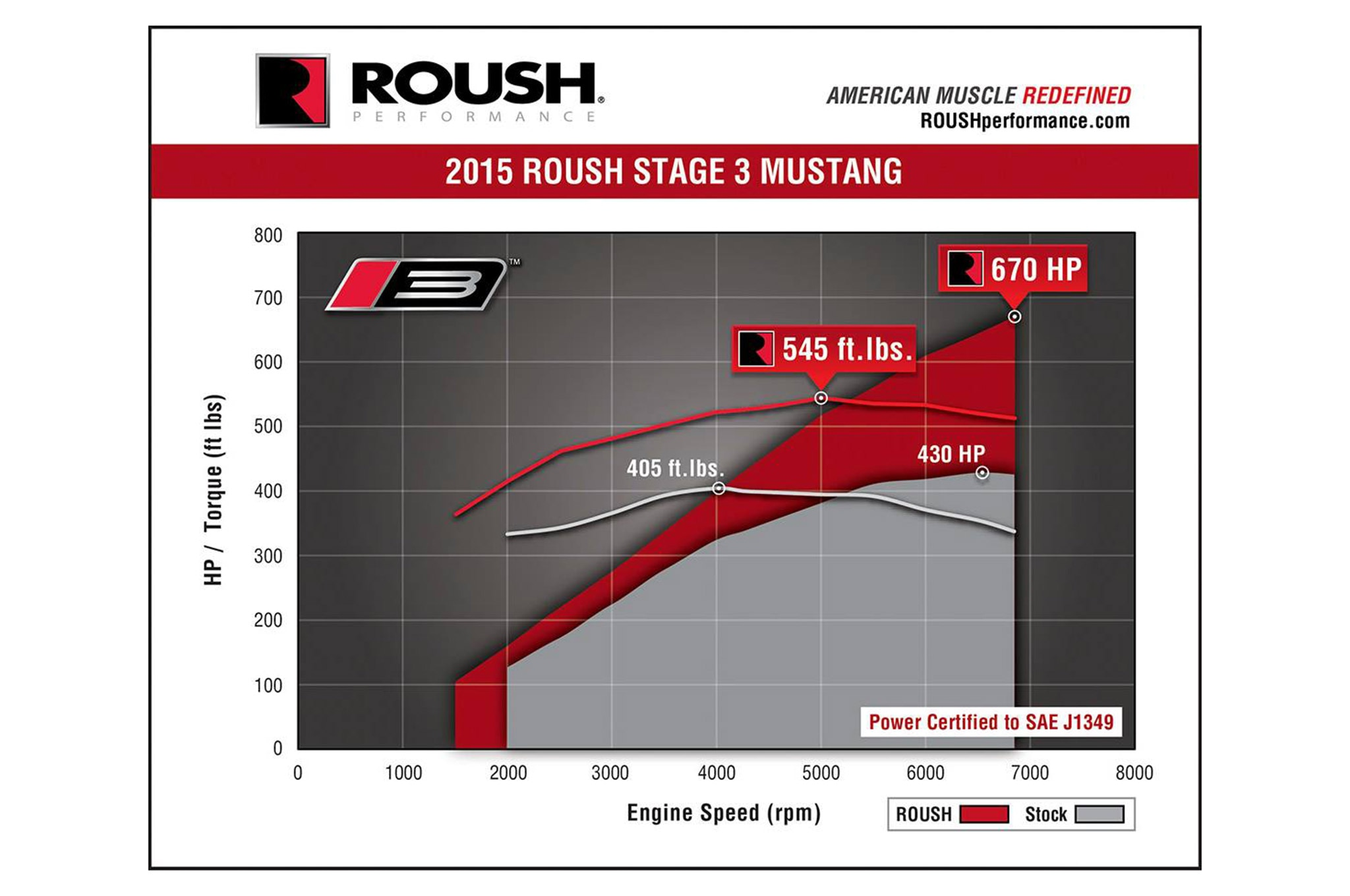 2015 Roush Stage 3 Mustang Horsepower Chart