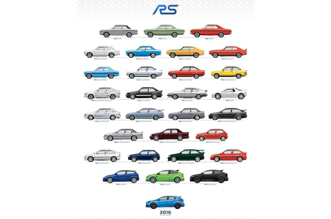 001 Ford RS Rally Sport History Chart