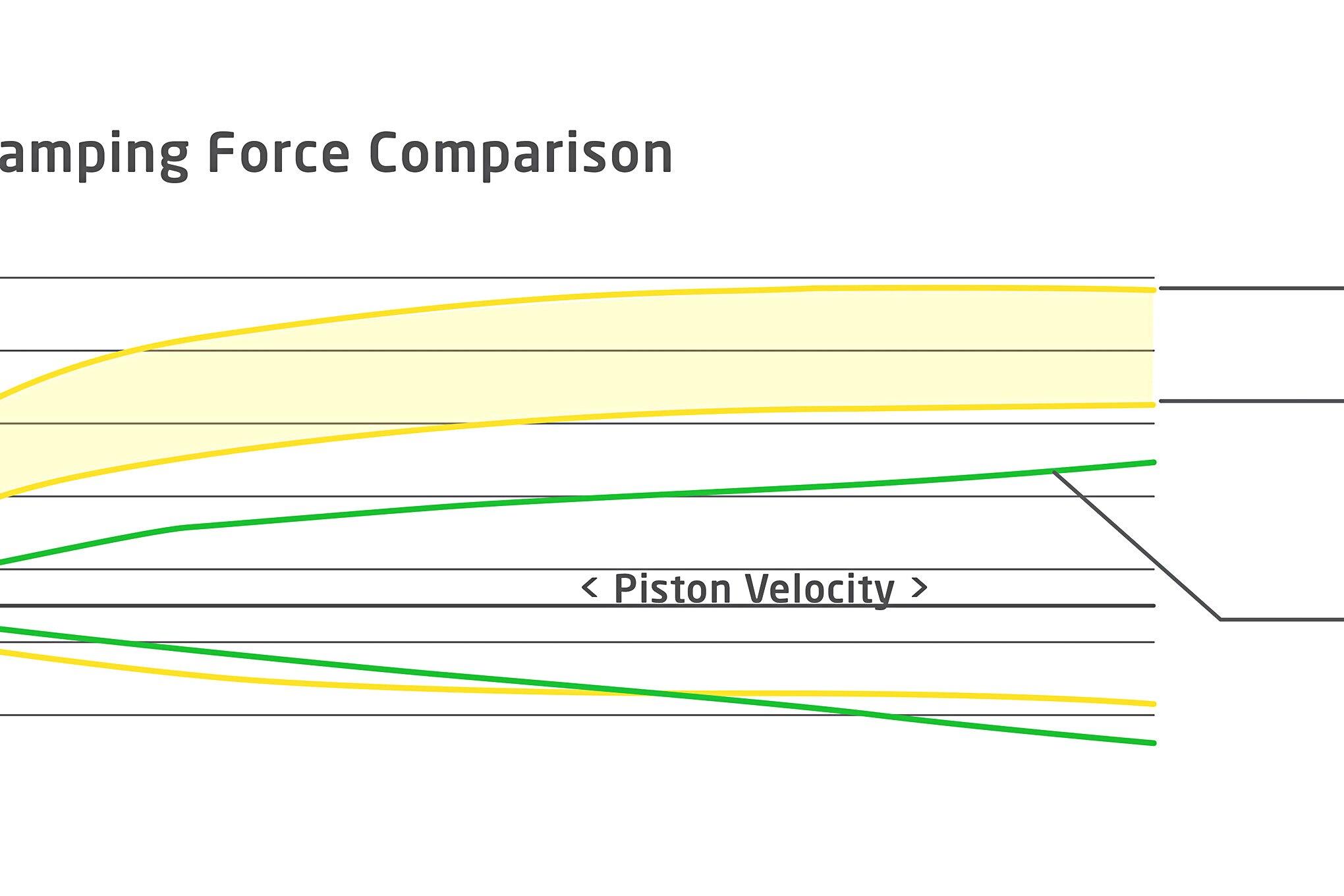 028 Koni Sport Damper Curve Chart